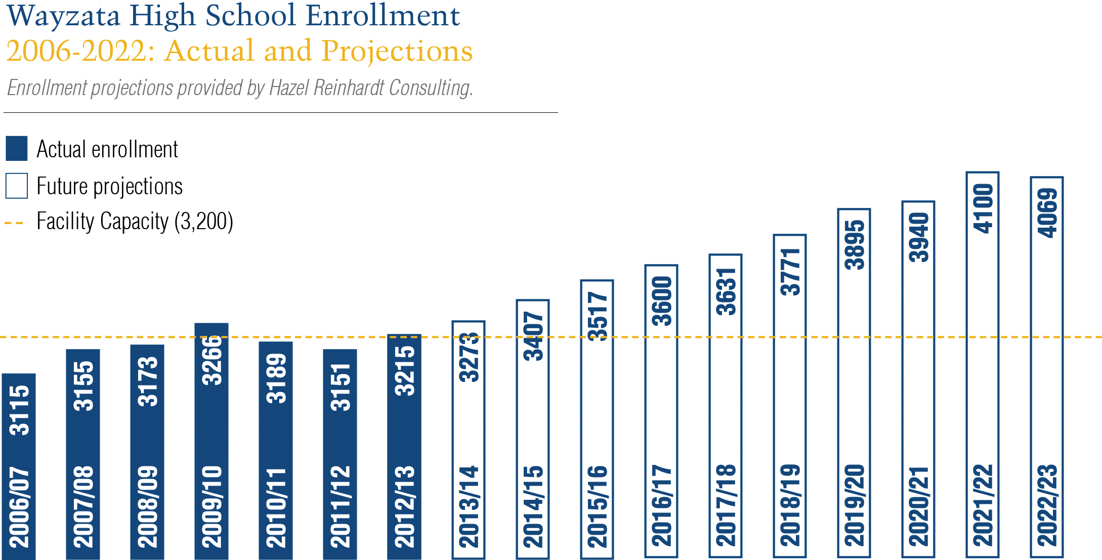 Wayzata High School Enrollment Projections