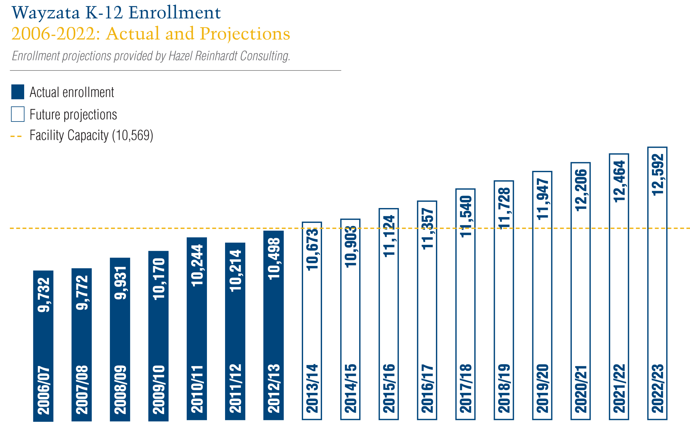 Wayzata K-12 Enrollment Projections