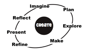 Art: Imagine, Plan, Explore, Make, Refine, Present, Reflect around creation