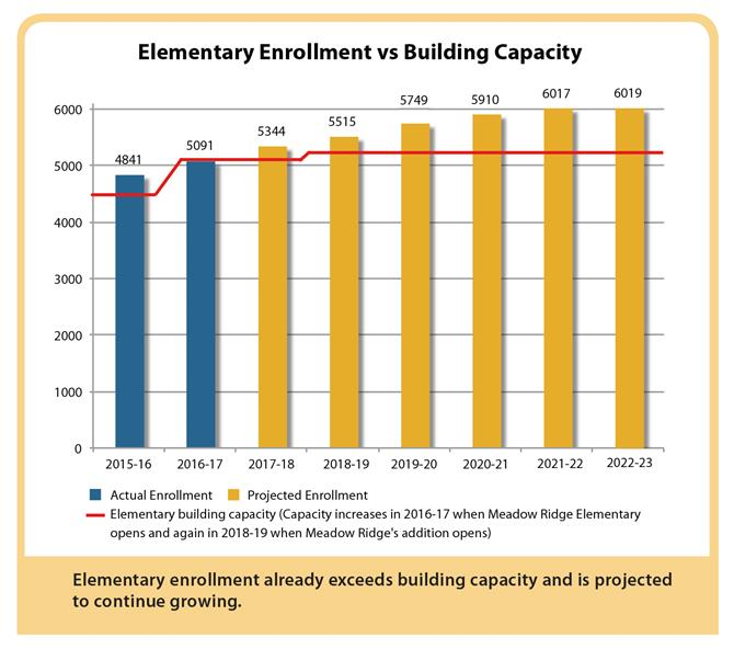 Chart demonstrating overcapacity at elementary schools